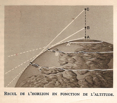 Recul de l'orizon en fonction de l'altitude.jpeg