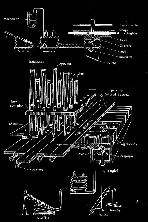 L'orgue, Leipp