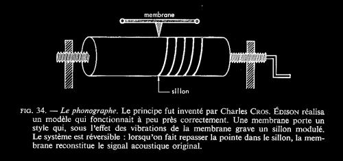leipp, acoustique et musique, masson, phonographe