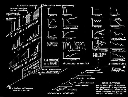 A la recherche d'une musique concrète,Esquisse d'un solfège concret, Pierre Schaeffer, André Moles, ADSR