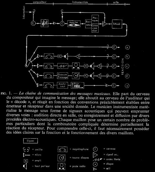 leipp, communication, acoustique et musique